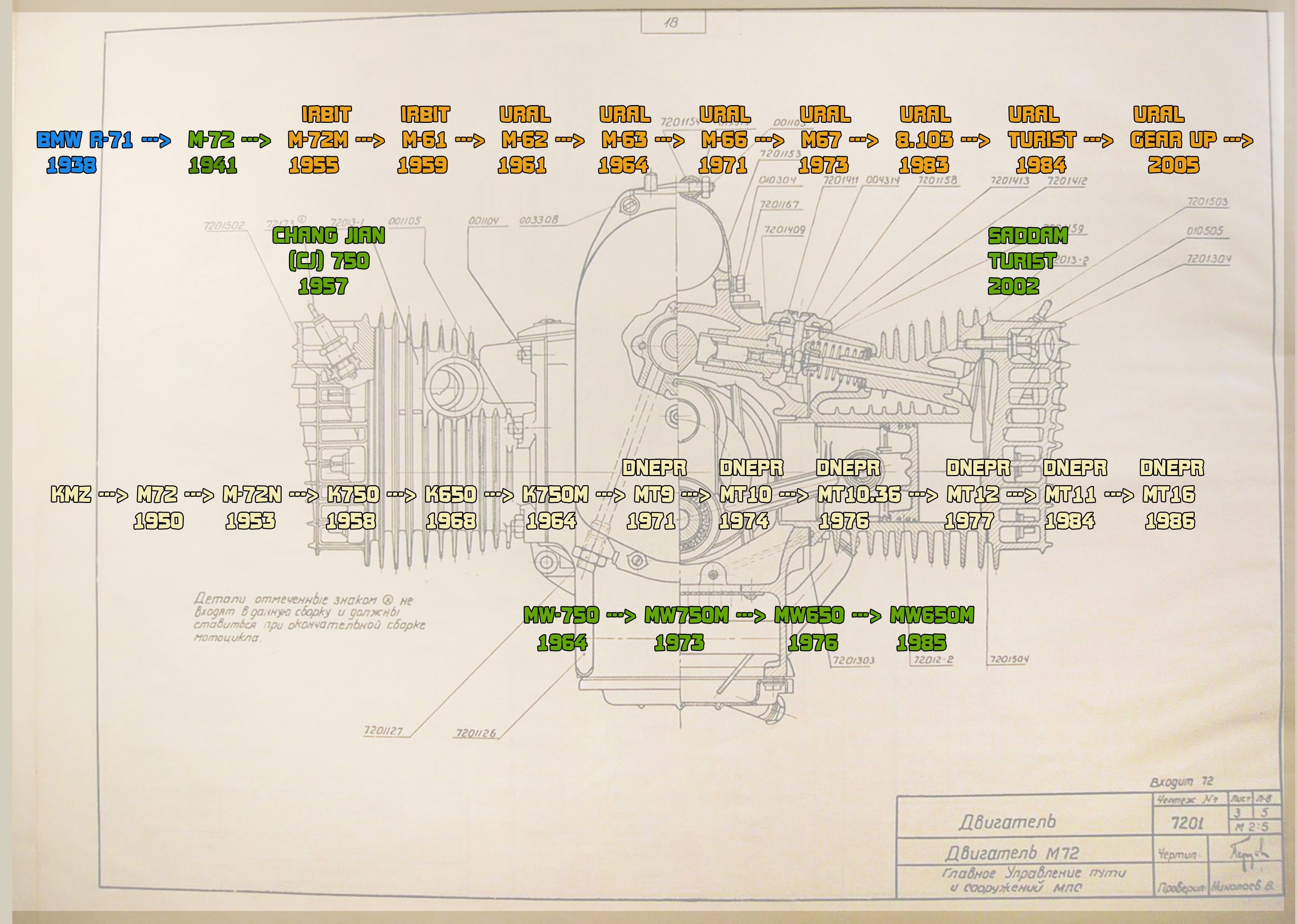 M 72 To Ural Page 4 Soviet Steeds Engine Diagram Image