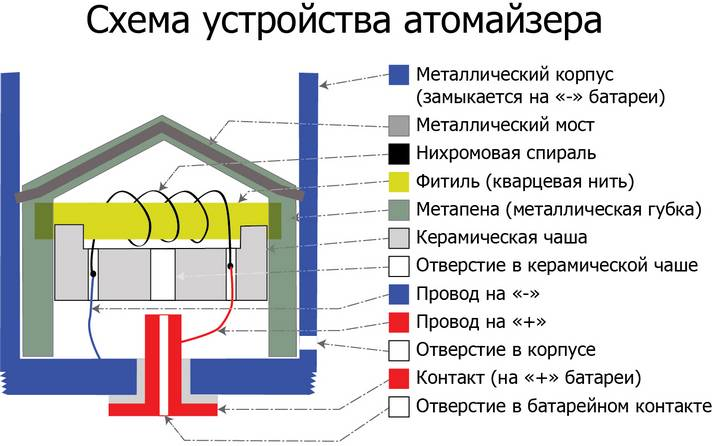 Внутри атомайзера находится нихромовая спираль, намотанная на фитиль из...