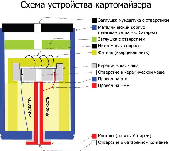 e-cig-03-cartomizer-shema.jpg